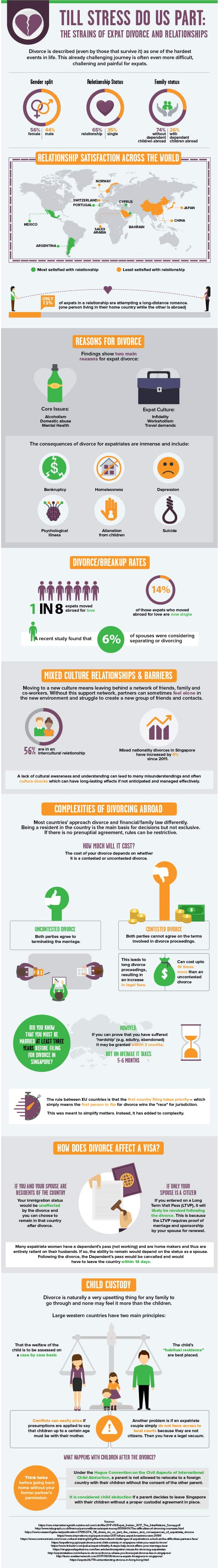 Expat Marriage - InfoGraphic NakedRecoveryOnline