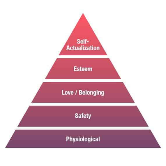 Addiction Killing Marriage - Maslow Needs Diagram